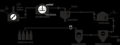 Gráfico fabricación cerveza